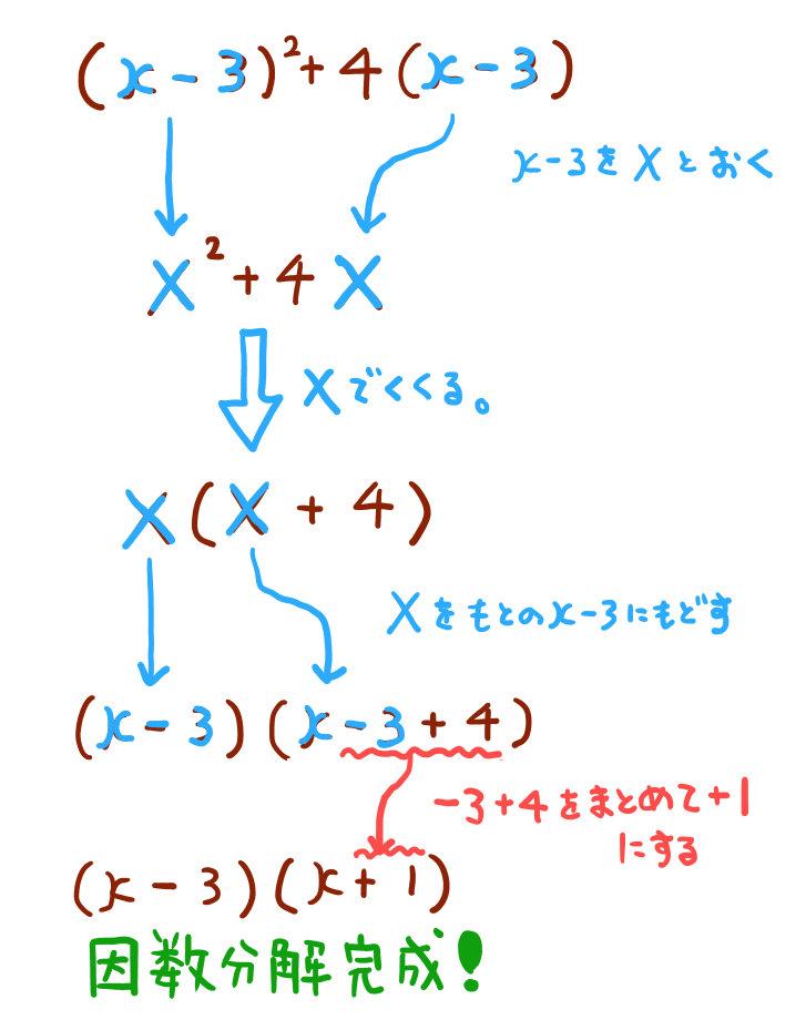 おきかえによる因数分解の手順
