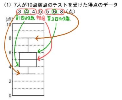 箱ひげ図の書き方