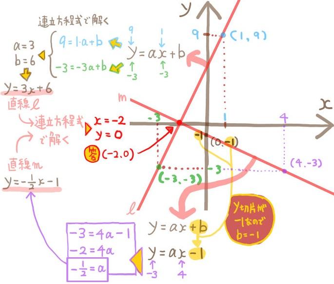 グラフの交点を連立方程式で求める