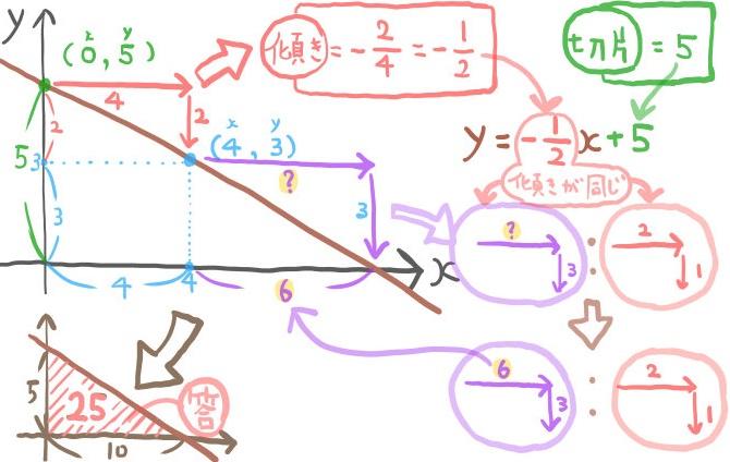 グラフを書いて一次関数の式と面積を求める手順
