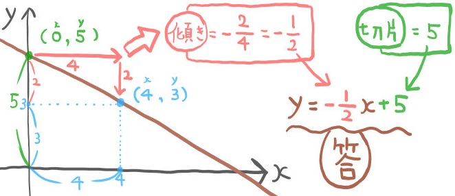 グラフを書いて一次関数の式を求める方法