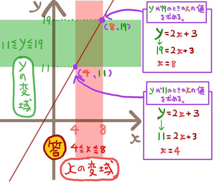 一次関数でxの変域からyの変域を求める方法2