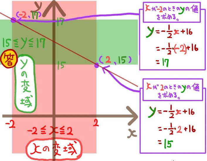 一次関数でxの変域からyの変域を求める方法3