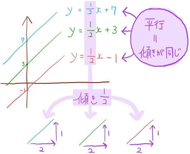 一次関数のグラフが平行であるときは傾きが同じ