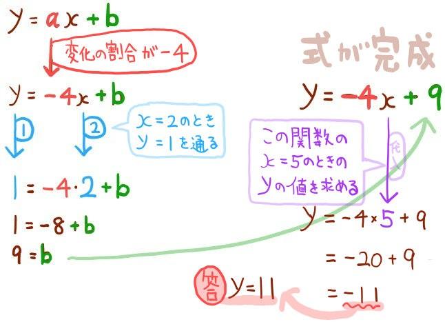 一次関数の基本問題の解説図