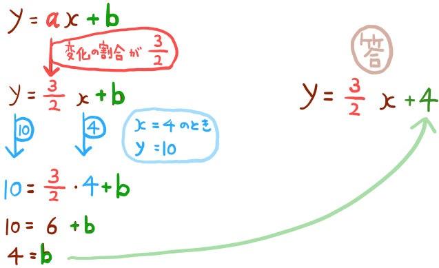 一次関数の式の基本問題の解説2