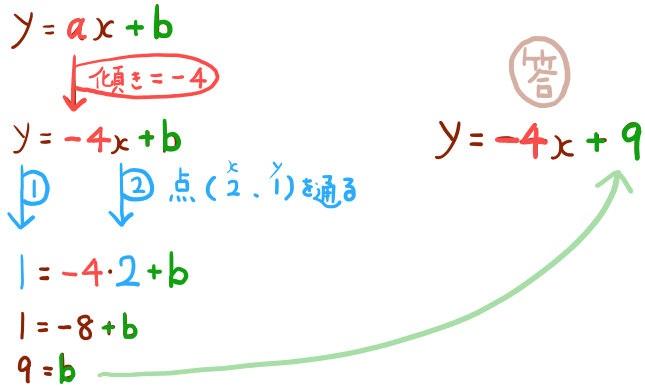 一次関数の式を求める基本問題の解説