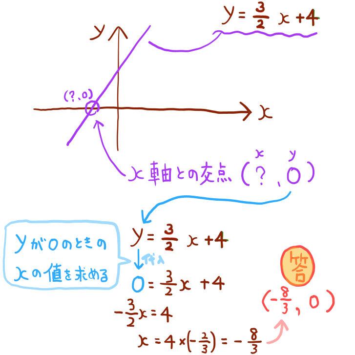 一次関数のx軸との交点の座標を求める方法の解説