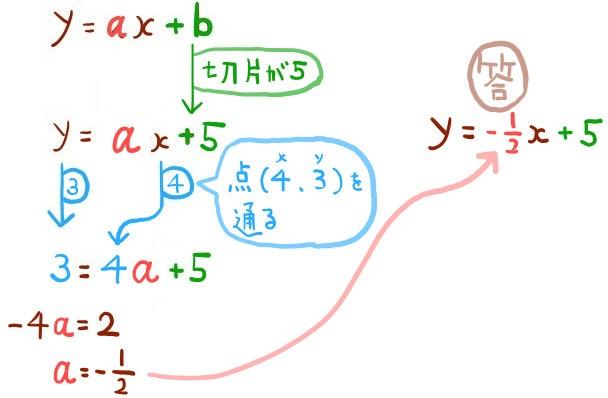 切片から一次関数の式を求める方法