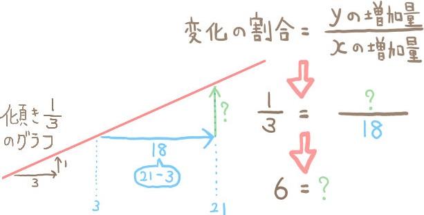 変化の割合からyの増加量を求める問題の解法2