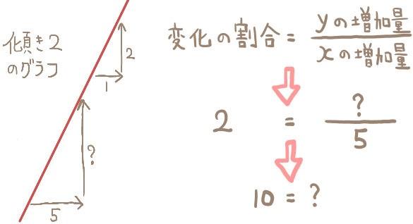 変化の割合からyの増加量を求める問題の解法