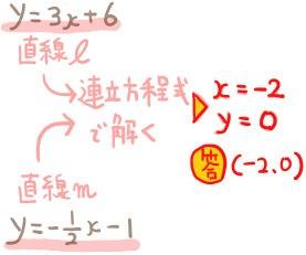 連立方程式で交点の座標を求める