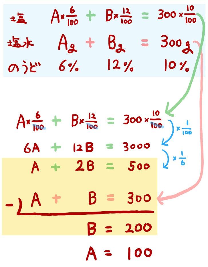食塩水の濃度の方程式の解説とら