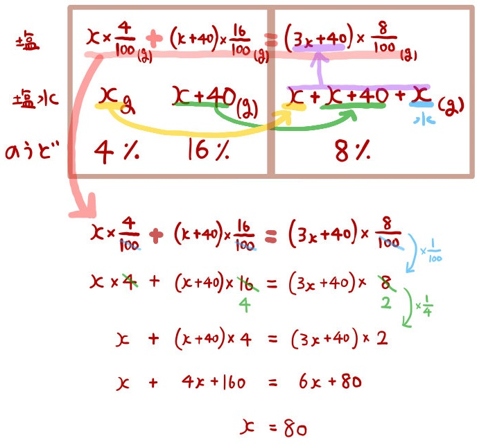 食塩水の濃度の方程式ひとつの式