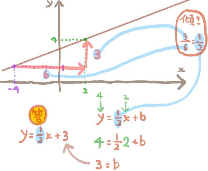 2点を通る一次関数の傾きをグラフから求める2