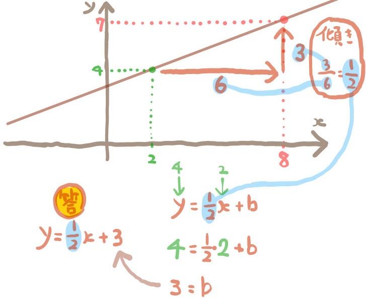 2点を通る一次関数の傾きをグラフから求める
