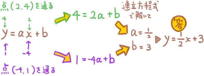 2点を通る一次関数の式の求め方2