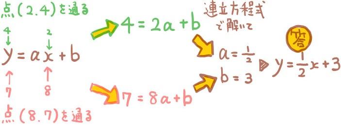 2点を通る一次関数の式の求め方