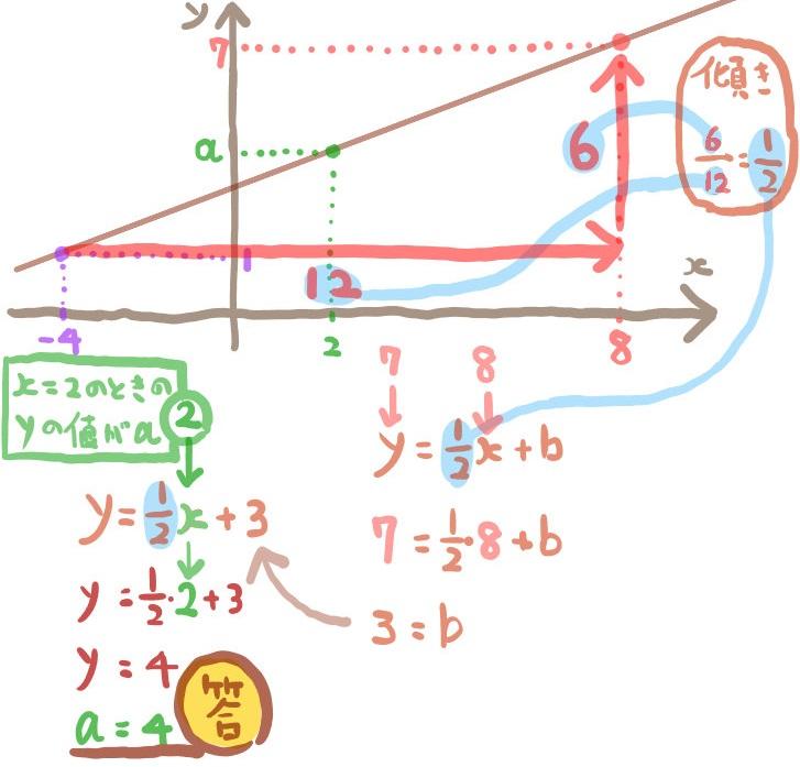 3点を通る一次関数の問題のグラフを利用した別解