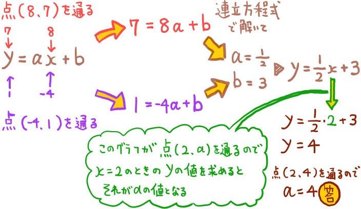 3点を通る一次関数の解法