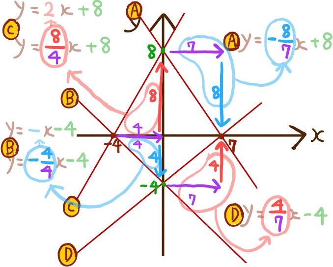 x軸y軸との交点から一次関数の式を求める手順