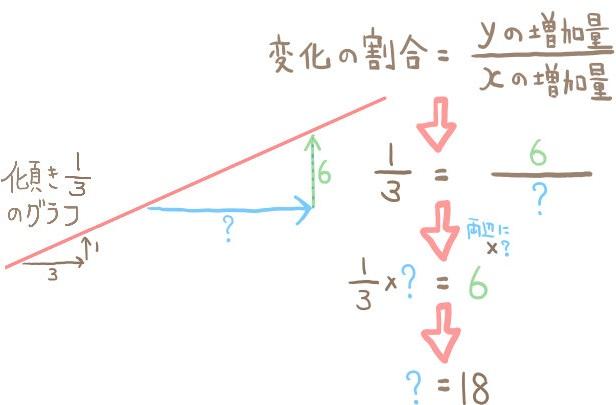 yの増加量からxの増加量を求める方法