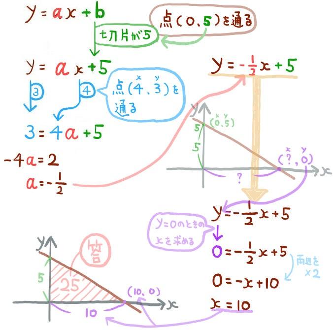 y切片の長さからの面積の求め方
