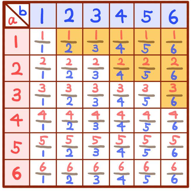 サイコロの目の確率の解説2:中学数学
