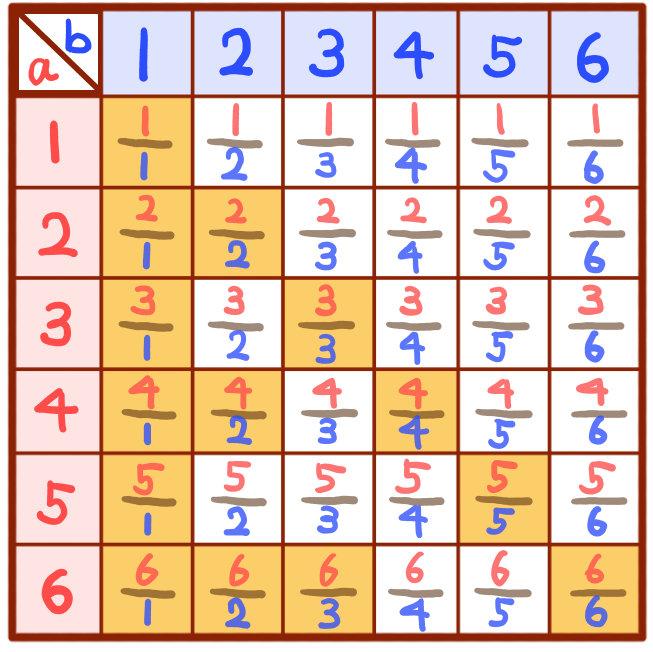 サイコロの目の確率の解説:中学数学