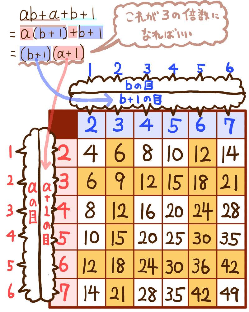 サイコロの目の積の確率:難問の解説図