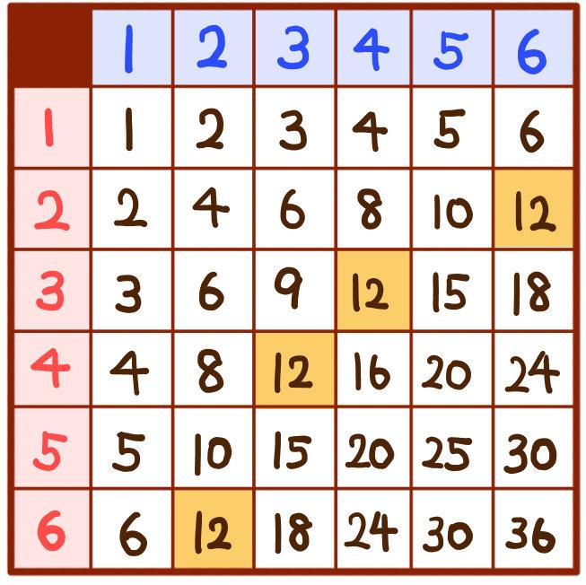 サイコロの確率:合計の解法