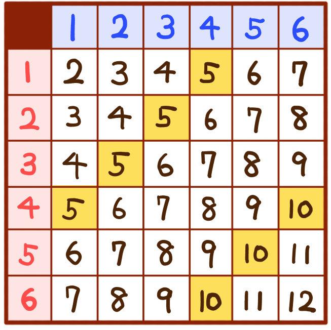 サイコロの確率:和が5の倍数