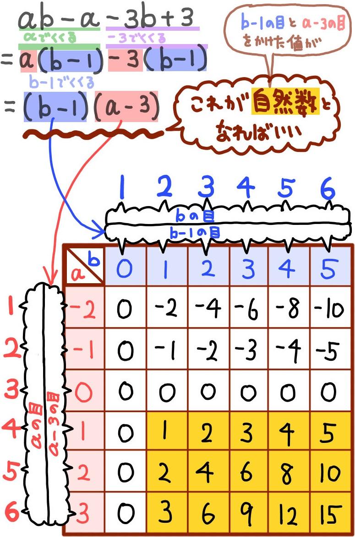 サイコロの確率:積の目に関する問題の解説