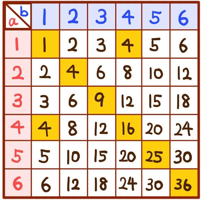 サイコロを投げてルートabが自然数となる確率の解説
