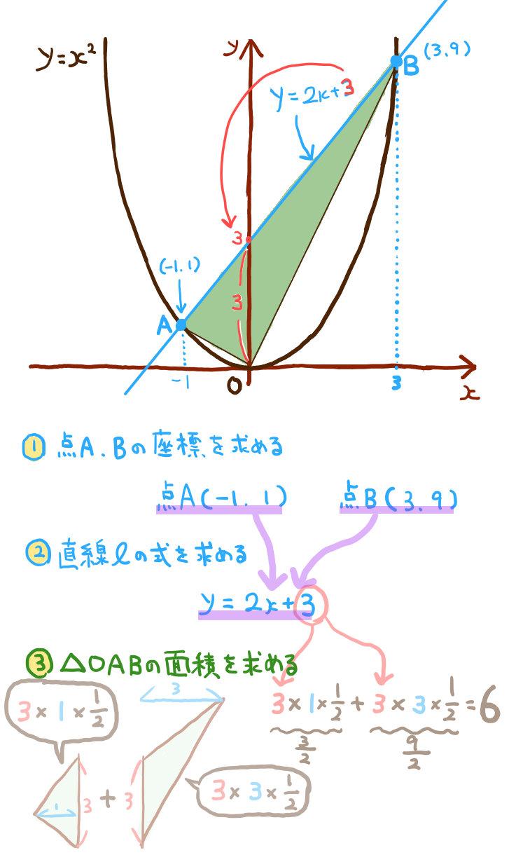 中学数学:二次関数の難問グラフの解説下準備