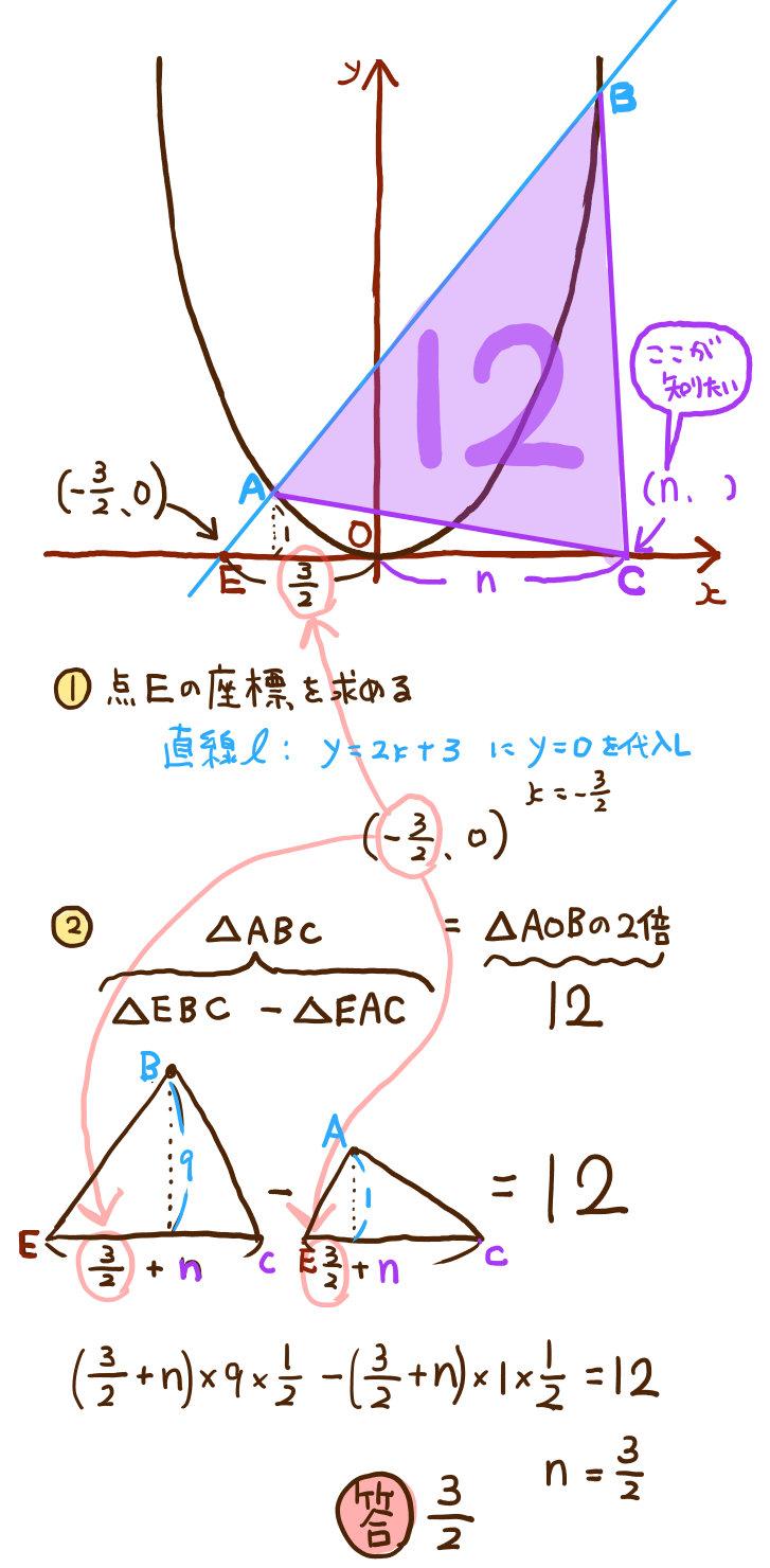 中学数学:二次関数の難問グラフの解説