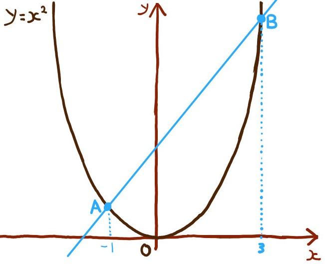 中学数学:二次関数の難問グラフ