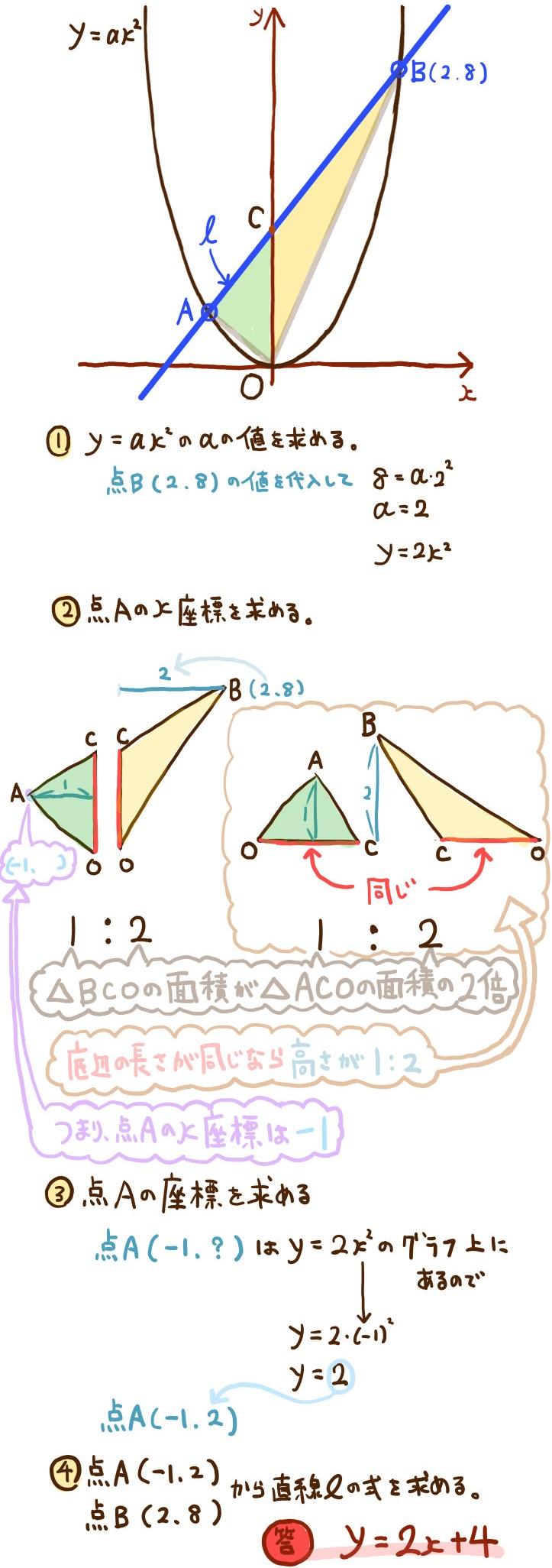 二次関数のグラフと直線の方程式の問題の解説
