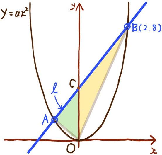 二次関数のグラフの難問2