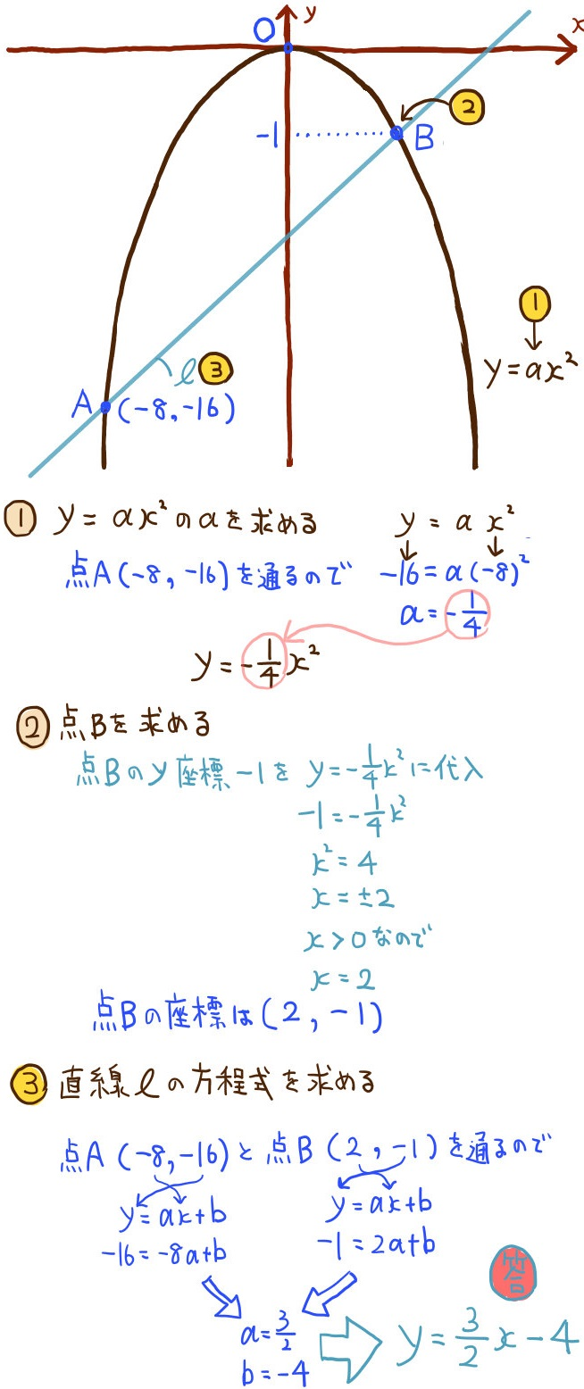 二次関数のグラフの難問3の解法1