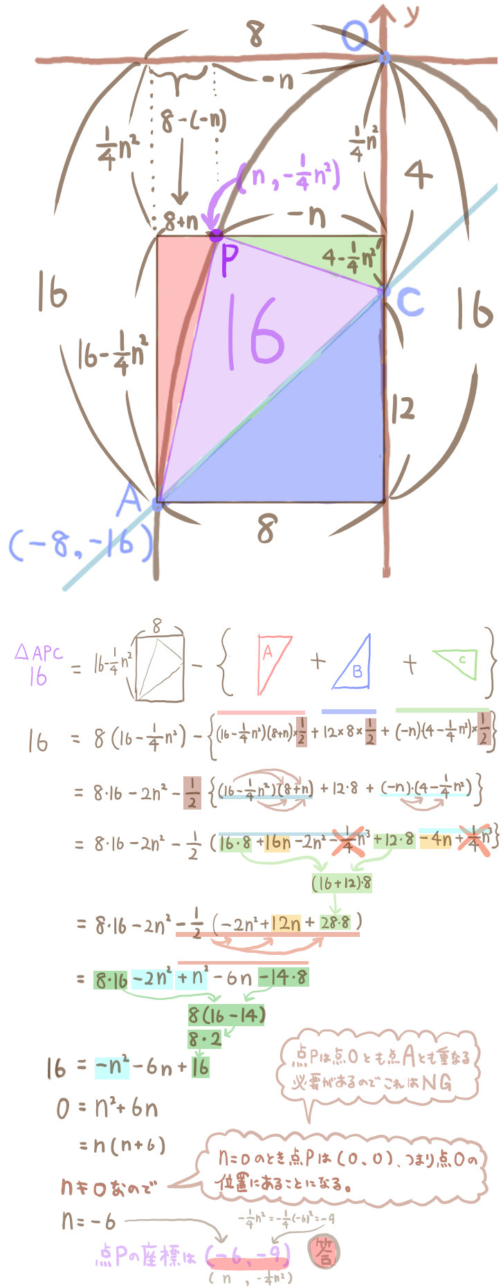二次関数のグラフの難問3の解法3の2