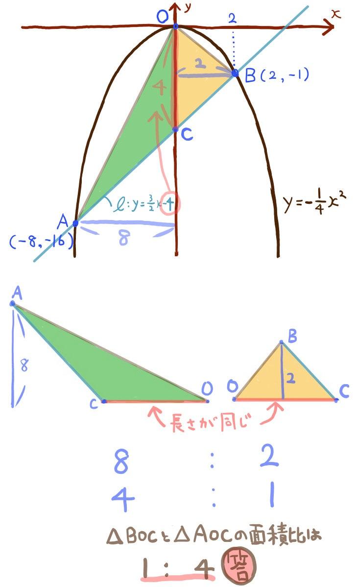 二次関数グラフの難問3の解法2の1