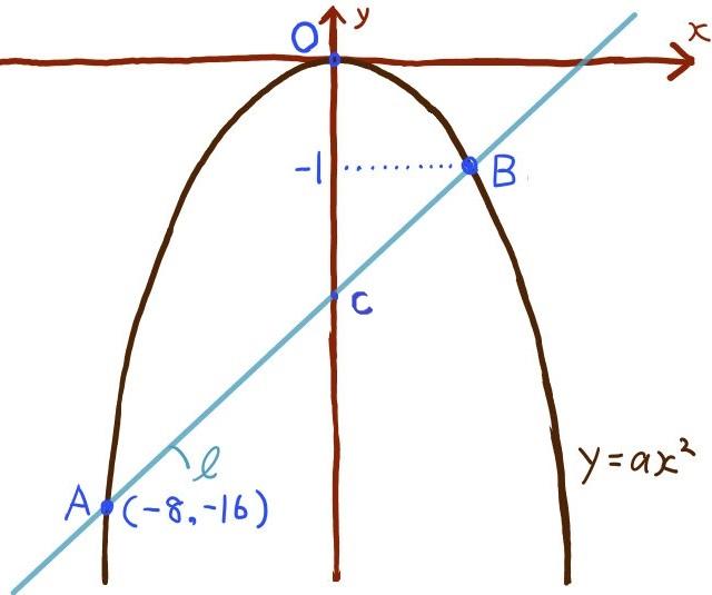 二次関数グラフの難問3問目