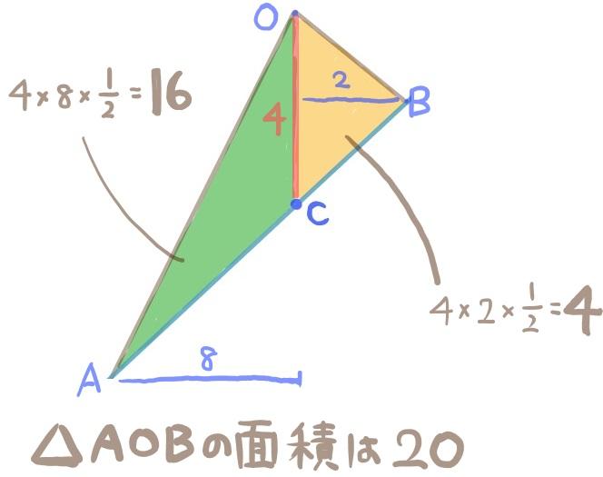二次関数グラフの難問3:解法3の下準備
