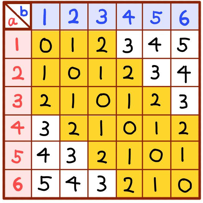 差の絶対値が3より小さい場合の解説