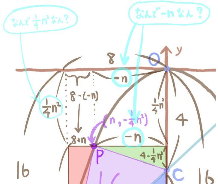 質問内容:二次関数のグラフ中学数学
