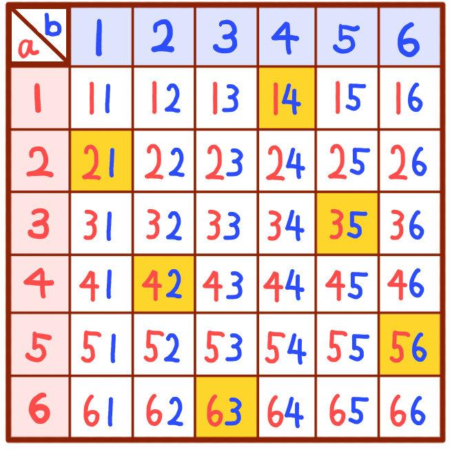2つのサイコロの目で二桁の整数を作る解説