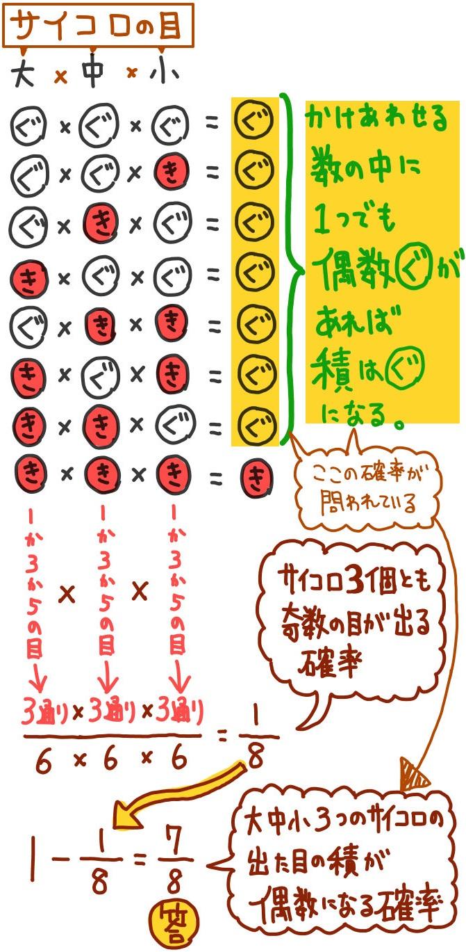 3つのサイコロの目の積が偶数になる確率の解説