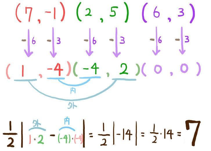 3点から三角形の面積を求める問題の解説1