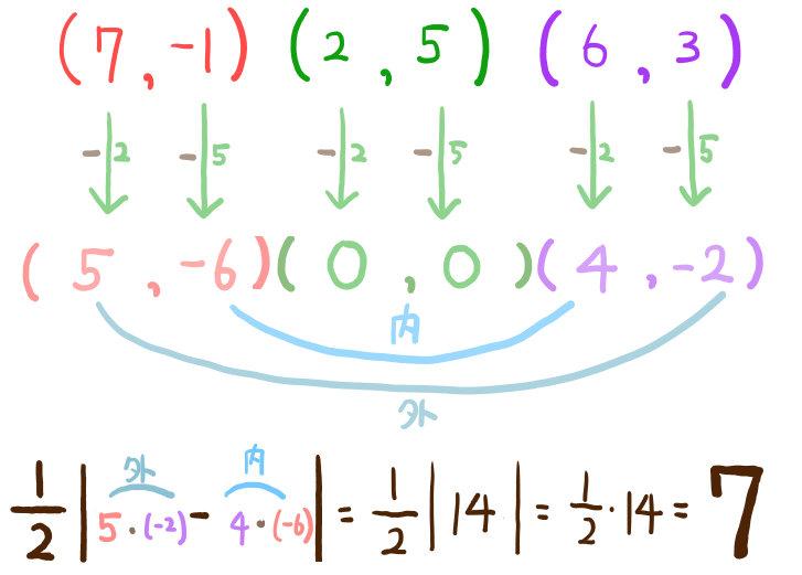 3点から三角形の面積を求める問題の解説2